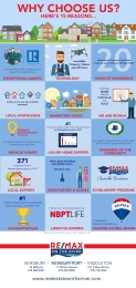 RE/MAX Infographic